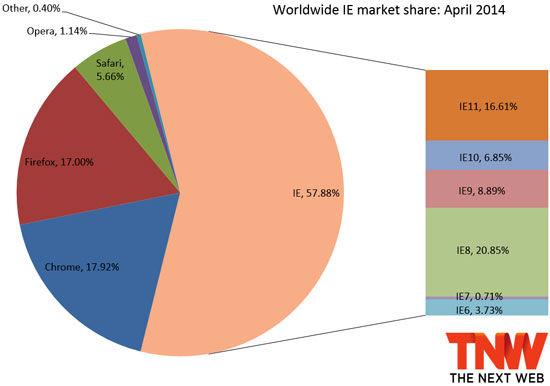 1 4月浏览器市场:Chrome 继续领先 Firefox