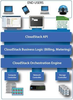 222 Apache CloudStack 4.4.0 发布 云计算解决方案
