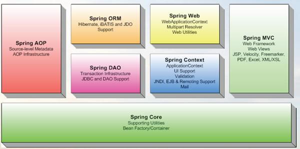 9 Spring Framework 4.1 RC发布  Spring logoJ2EE框架 Spring下载
