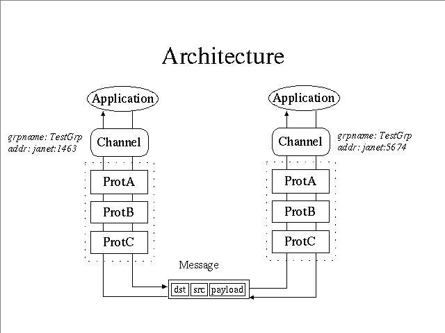 124 JGroups 3.4.5 发布下载 Java 组播通讯开发包下载