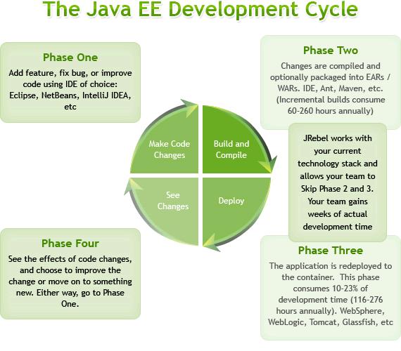 27 JRebel 6 beta 发布下载  J2EE 开发工具