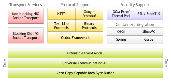 27094609 OjIn Netty 3.9.3.Final 发布 网络应用框架 Netty 3.9.3.Final下载