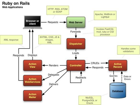 314 Rails 4.0.9 和 4.1.5 发布  Ruby on Rails下载