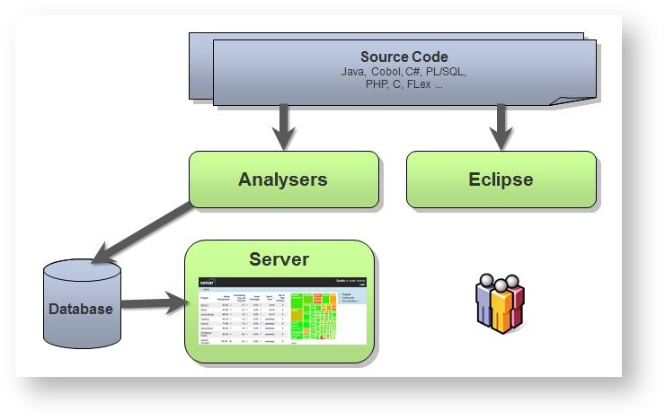 37 SonarQube Findbugs 3.0 发布下载  SonarQube Findbugs 3.0安装使用教程