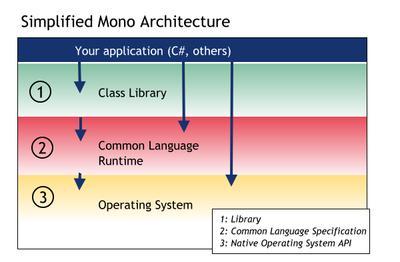 85 Mono 3.6 发布下载 跨平台 .NET 运行环境