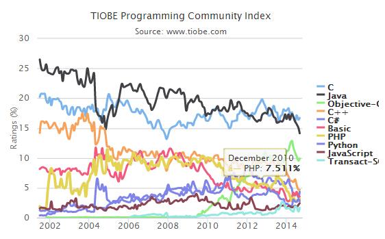 09121510 s4jO TIOBE 2014年9月编程语言排行榜