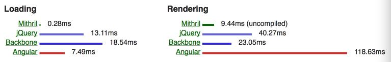 2 Mithril 0.1.21发布下载  JavaScript  MVC 框架