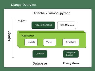 21 Django 1.7 正式版发布 Django 1.7 下载