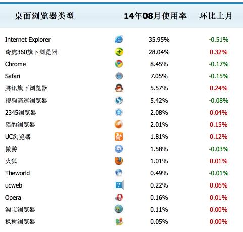 24 2014年8月份国内主浏览器市场份额排行榜