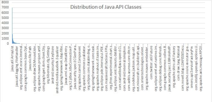 240 java开发中最最常用的100个Java类