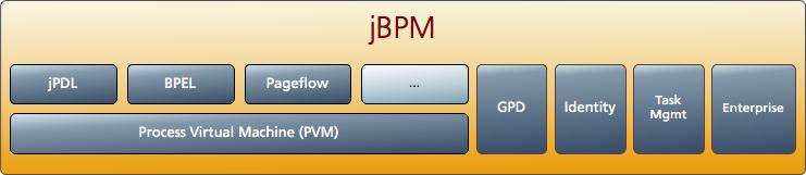 320 jBPM 6.1.0.Final 发布 jBPM 6.1.0.Final 下载