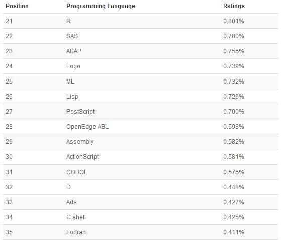 35 TIOBE 2014年9月编程语言排行榜