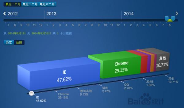 36 2014年8月份国内主浏览器市场份额排行榜