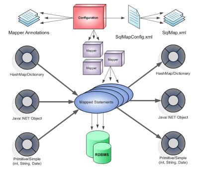 12 MyBatis 3.2.8 发布 MyBatis 3.2.8 下载 MyBatis教程