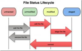 Git 2.1.3 发布  Git使用教程