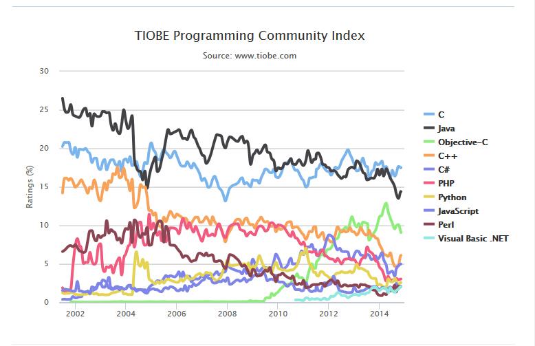 09065746 fLmR TIOBE 2014年11月编程语言排行榜 R跃升至12位