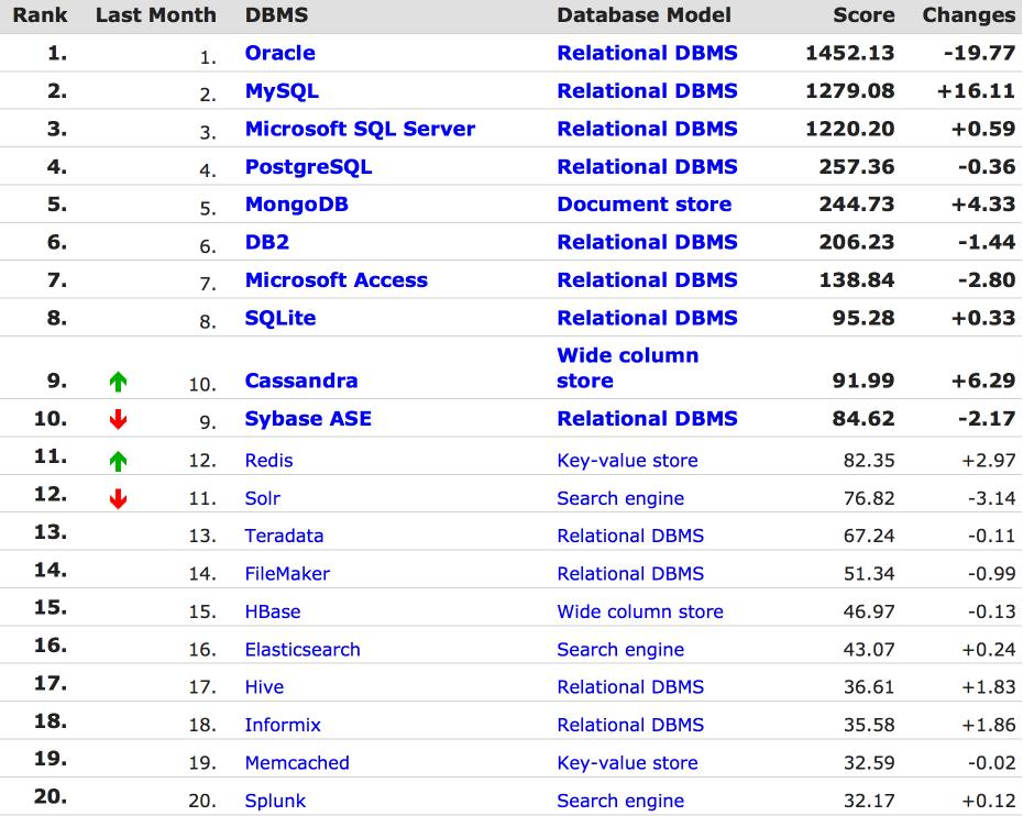 12 DB Engines 11 月最新数据库排名