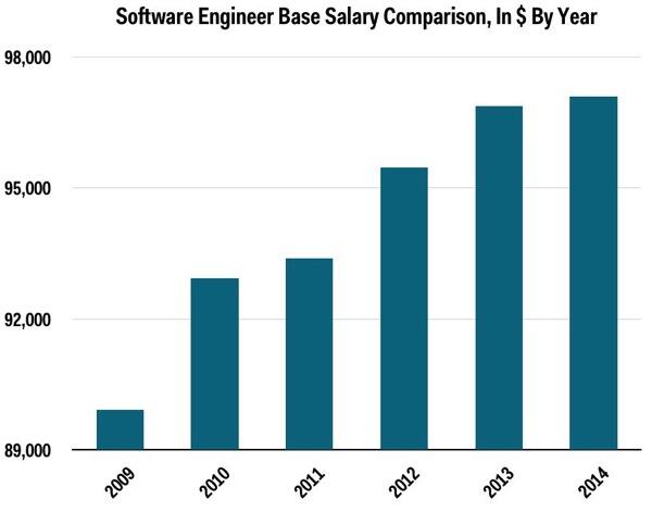 26075155 cz4s 12 大编程语言收入排行榜,Ruby 最高!