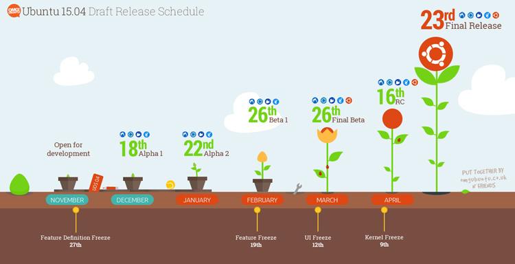 58 Ubuntu 15.04 Alpha 1 发布  Ubuntu 15.04 Alpha 1下载