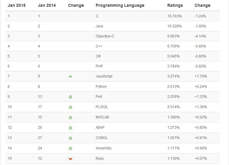 001 2015年1月编程语言排行榜