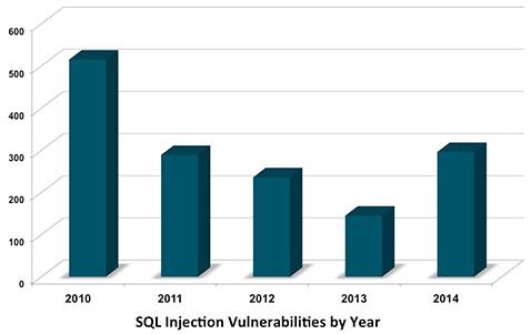 092 SQL 注入漏洞数量创三年来新高