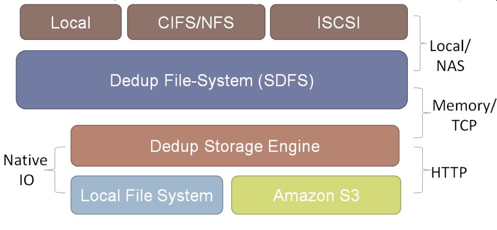 15110940 XsdV Opendedup 2.0.9 发布 重复数据删除解决方案