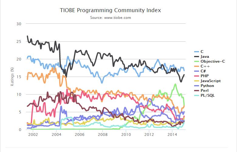 21 2015年1月编程语言排行榜