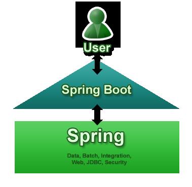 22 Spring Boot 1.2.1 发布  Spring Boot 1.2.1下载