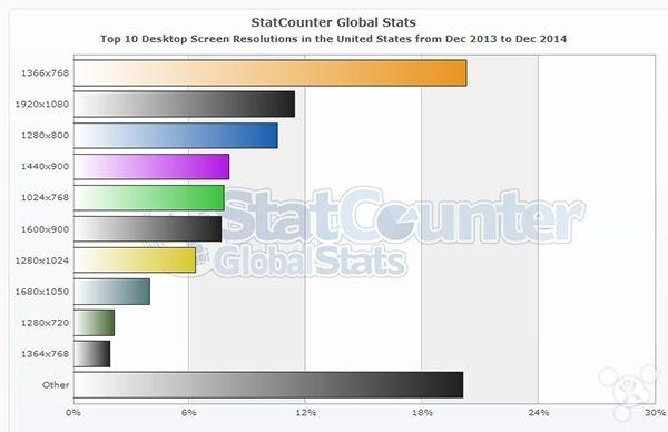 27 StatCounter:2014 年 1366×768 分辨率仍是主流