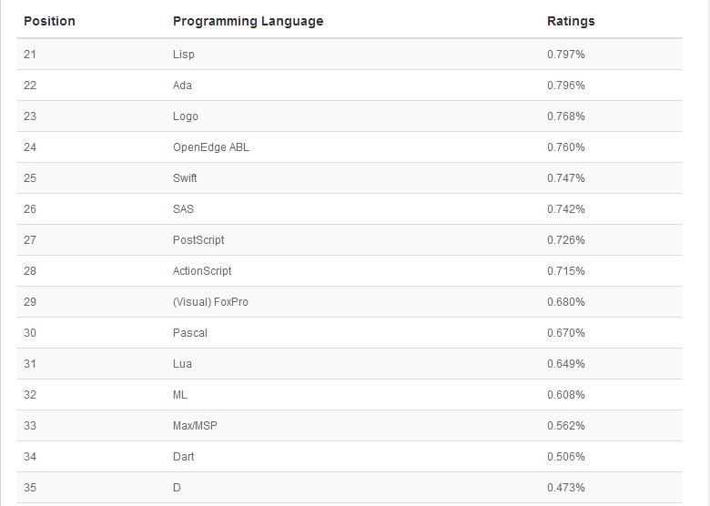 31 2015年1月编程语言排行榜