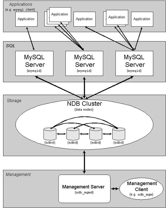 85 MySQL Cluster 7.3.8/7.4.3 RC 发布
