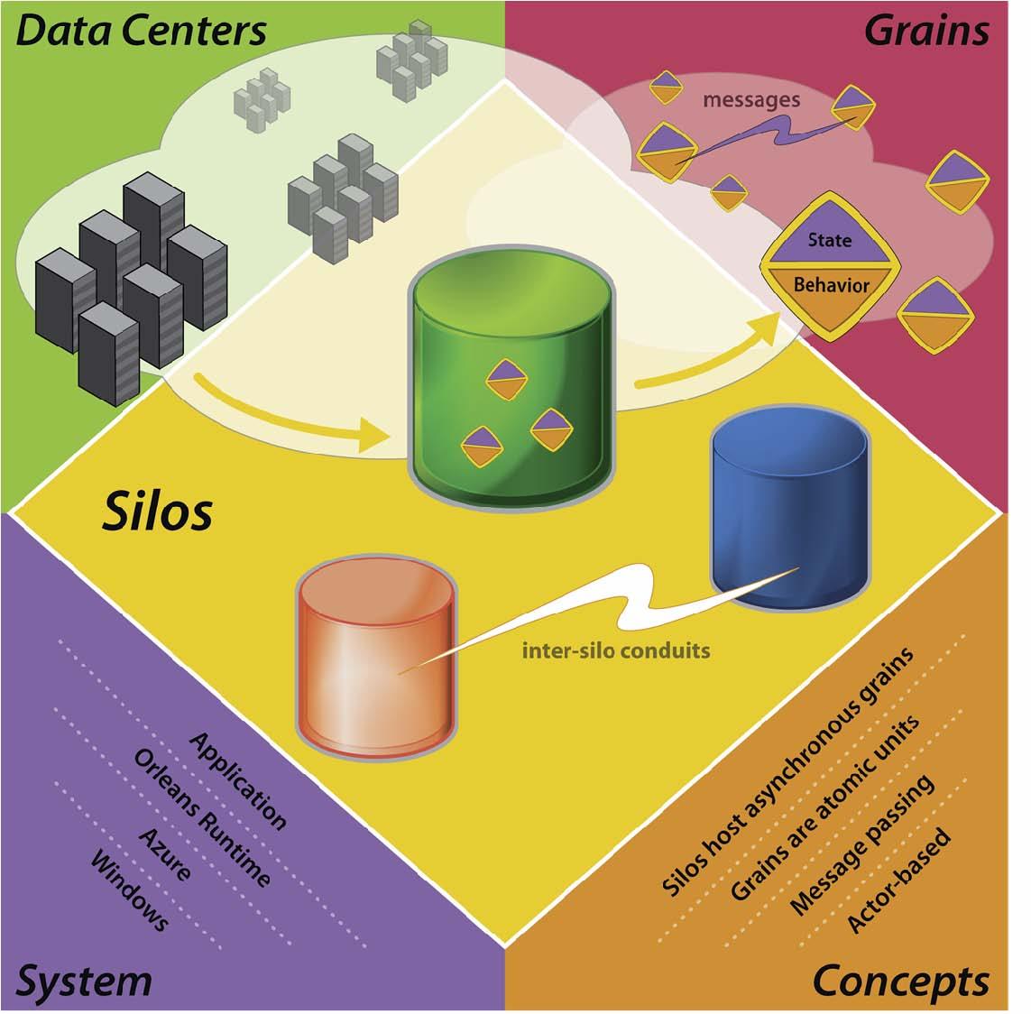 96 微软奥尔良计划(Orleans)云计算框架开源