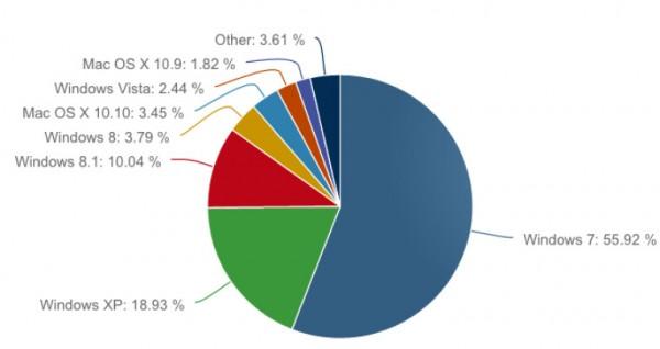 11 2014年12月桌面操作系统份额统计数据