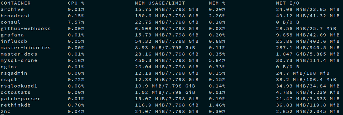 19 Docker 1.5 正式发布 完全支持 IPv6