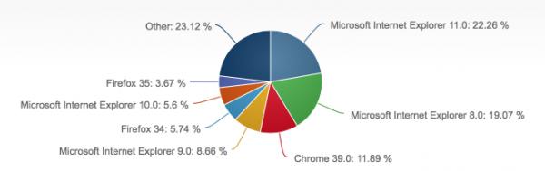 2 2015 年 1 月份全球主流浏览器市场份额排行榜