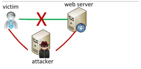 51 更多软件被发现使用类似 Superfish 中间人攻击技术
