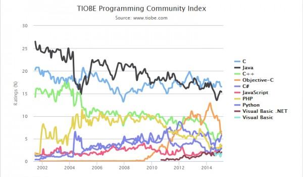 8 2015年2月TIOBE编程语言排行榜