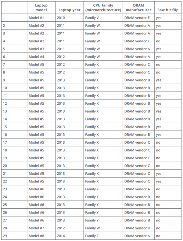 11075001 CVsN DDR3 内存存在硬件漏洞:可被修改数据