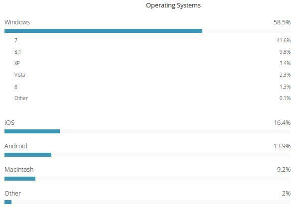 1110 美国政府数据:Windows 是第一操作系统