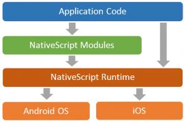 跨平台移动端开发 NativeScript 1