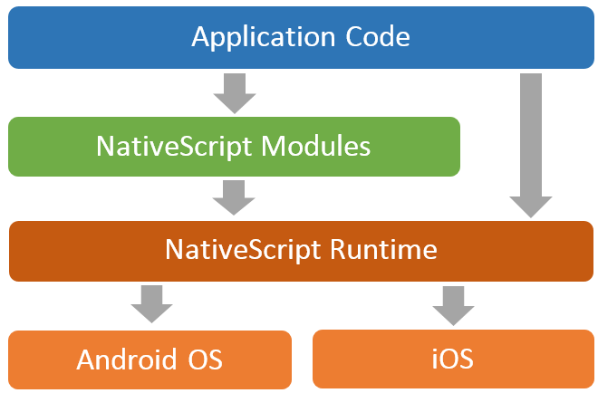 11112636 gouB 跨平台移动端开发 NativeScript