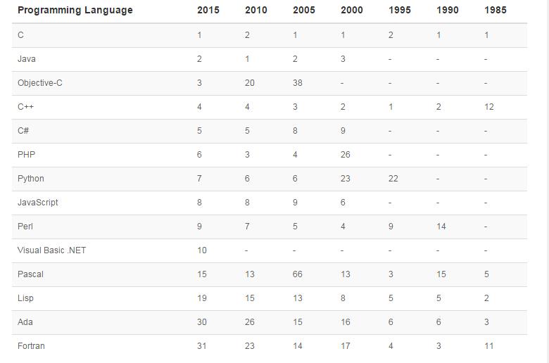 444 TIOBE 2015年3月编程语言排行榜 F# 排名达到 11