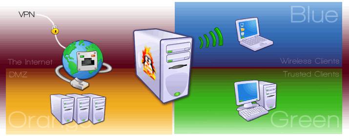 IPFire IPFire 2.17 Core 95 发布 Linux 防火墙