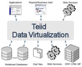 Teiid 8.11 Alpha1 发布 数据虚拟化系统