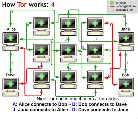 Tor Tor 0.2.6.5 rc 发布,网络反监控软件