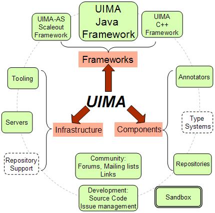 UIMA Apache UIMA Java SDK 2.7.0 发布