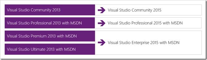 112 Visual Studio 2015 正式版发布
