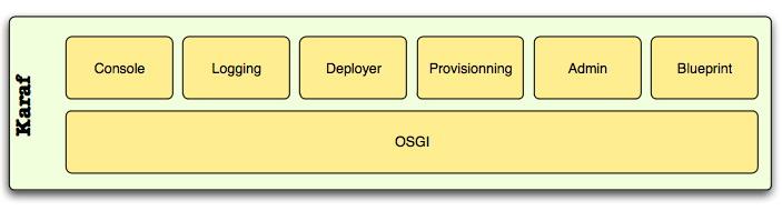 120 Apache Karaf 2.3.11 发布 轻量级 OSGi 容器
