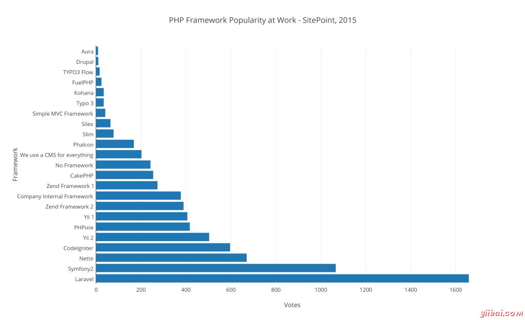 18 2015 年最好的 PHP 框架调查统计