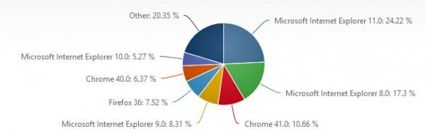 21 2015年3月份全球主流浏览器市场份额排行榜